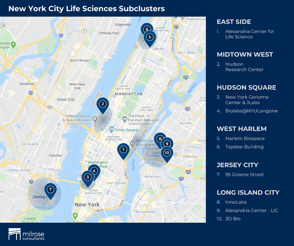 NYC Life Sciences Subclusters